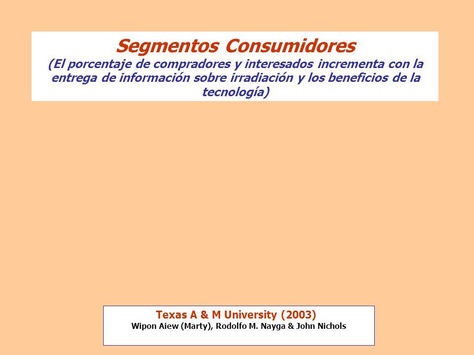 Segmentos Consumidores (El porcentaje de compradores y interesados incrementa con la entrega de información sobre irradiación y los beneficios de la t