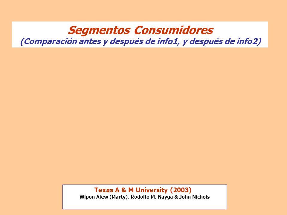 Segmentos Consumidores (Comparación antes y después de info1, y después de info2) Texas A & M University (2003) Wipon Aiew (Marty), Rodolfo M. Nayga &