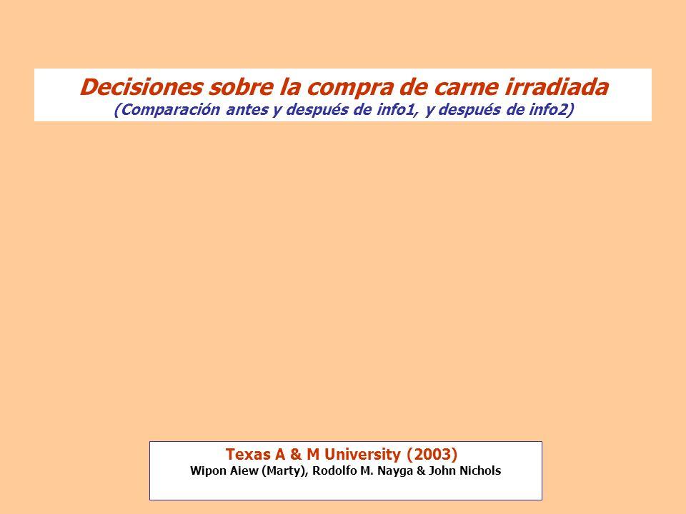 Decisiones sobre la compra de carne irradiada (Comparación antes y después de info1, y después de info2) Texas A & M University (2003) Wipon Aiew (Mar