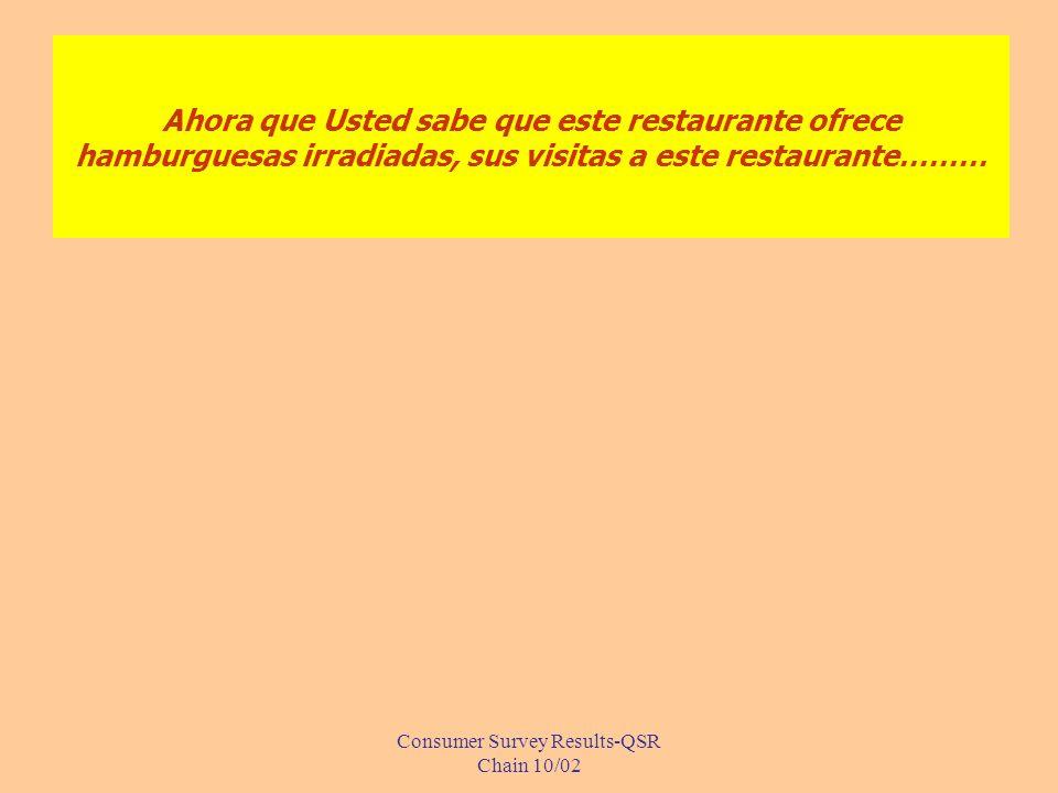 Consumer Survey Results-QSR Chain 10/02 Ahora que Usted sabe que este restaurante ofrece hamburguesas irradiadas, sus visitas a este restaurante………