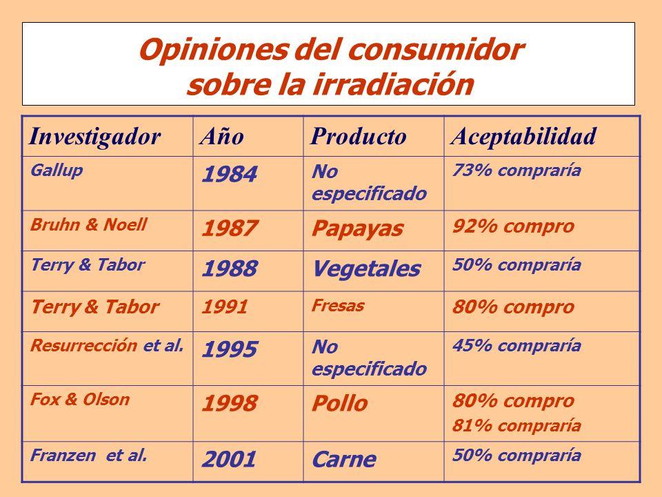 InvestigadorAñoAñoProductoAceptabilidad Gallup 1984 No especificado 73% compraría Bruhn & Noell 1987Papayas 92% compro Terry & Tabor 1988Vegetales 50%