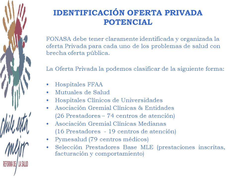 FONASA debe tener claramente identificada y organizada la oferta Privada para cada uno de los problemas de salud con brecha oferta pública.