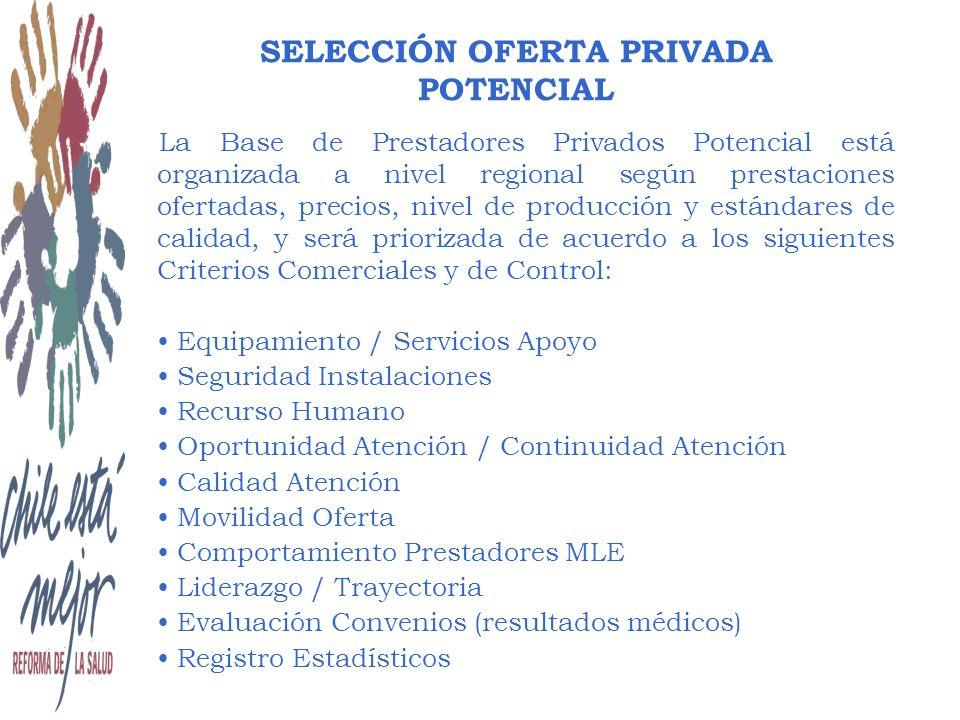 La Base de Prestadores Privados Potencial está organizada a nivel regional según prestaciones ofertadas, precios, nivel de producción y estándares de calidad, y será priorizada de acuerdo a los siguientes Criterios Comerciales y de Control: Equipamiento / Servicios Apoyo Seguridad Instalaciones Recurso Humano Oportunidad Atención / Continuidad Atención Calidad Atención Movilidad Oferta Comportamiento Prestadores MLE Liderazgo / Trayectoria Evaluación Convenios (resultados médicos) Registro Estadísticos SELECCIÓN OFERTA PRIVADA POTENCIAL