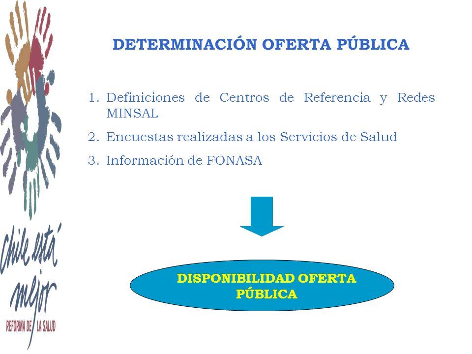 DETERMINACIÓN OFERTA PÚBLICA 1.Definiciones de Centros de Referencia y Redes MINSAL 2.Encuestas realizadas a los Servicios de Salud 3.Información de FONASA DISPONIBILIDAD OFERTA PÚBLICA