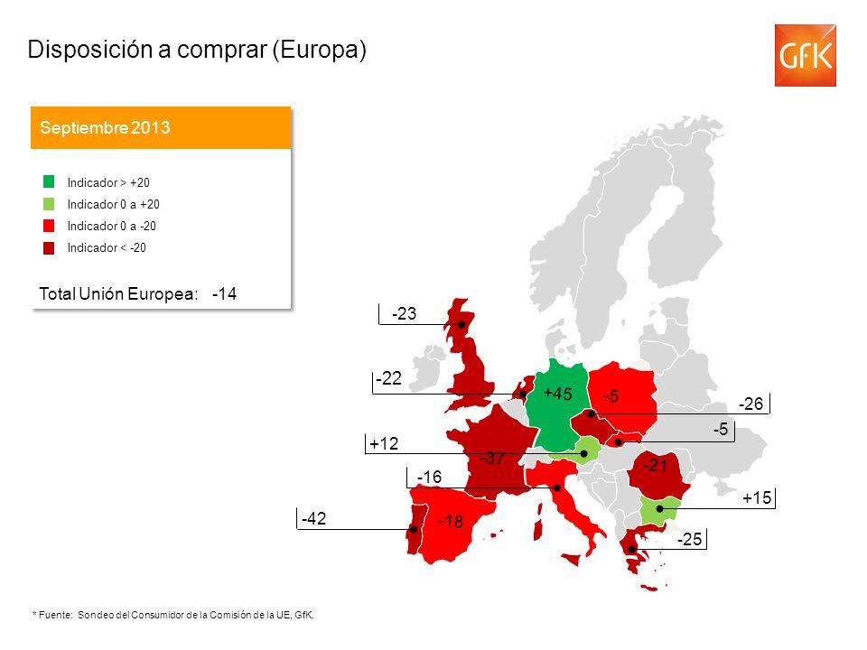 -22 Disposición a comprar (Europa) Septiembre 2013 Indicador > +20 Indicador 0 a +20 Indicador 0 a -20 Indicador < -20 Total Unión Europea: -14 Indicador > +20 Indicador 0 a +20 Indicador 0 a -20 Indicador < -20 Total Unión Europea: -14 -43 -26 +12 -16 -23 -42 +15 -25 -21 -37 -5 +45 -18 -5 * Fuente: Sondeo del Consumidor de la Comisión de la UE, GfK.