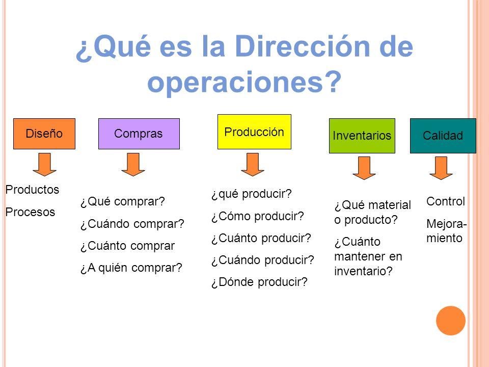 ¿Qué es la Dirección de operaciones? Diseño Productos Procesos Compras ¿Qué comprar? ¿Cuándo comprar? ¿Cuánto comprar ¿A quién comprar? Producción ¿qu