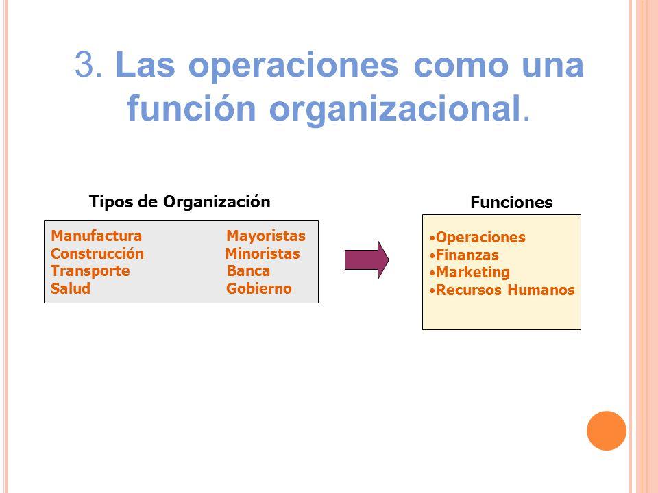 3. Las operaciones como una función organizacional. Manufactura Mayoristas Construcción Minoristas Transporte Banca Salud Gobierno Tipos de Organizaci