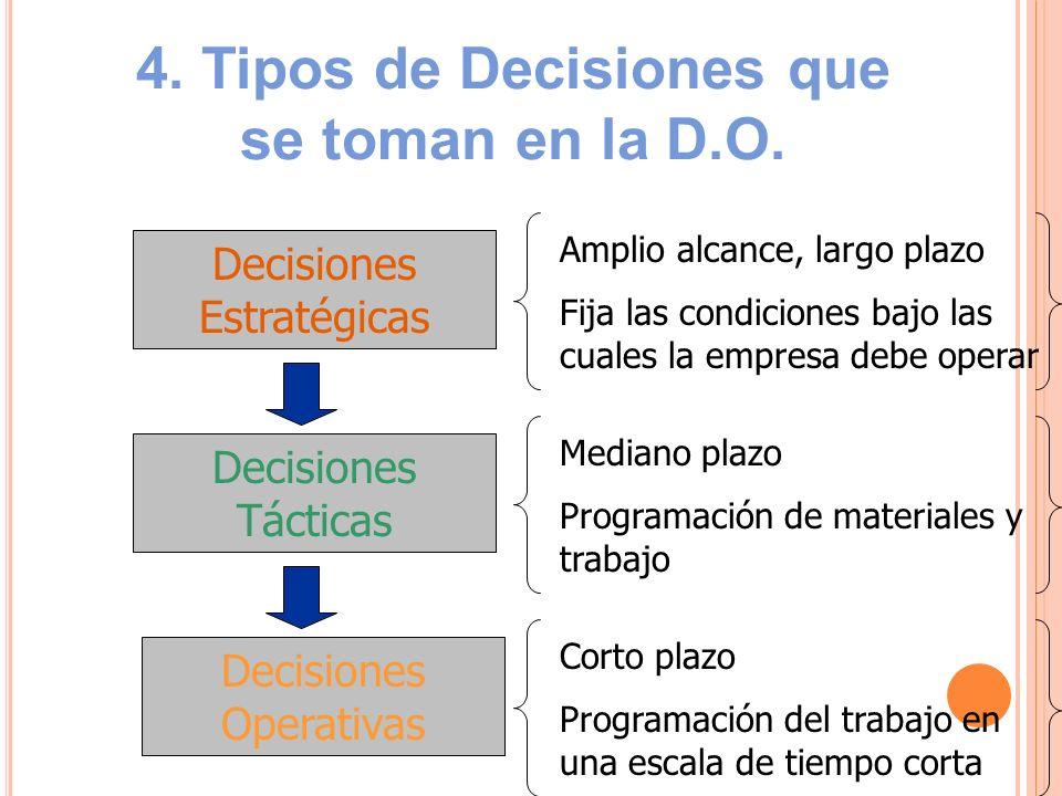 4. Tipos de Decisiones que se toman en la D.O. Decisiones Estratégicas Decisiones Operativas Decisiones Tácticas Amplio alcance, largo plazo Fija las
