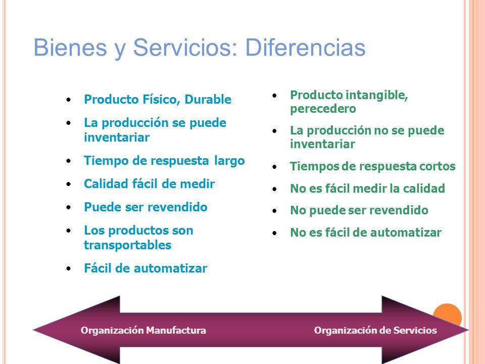 Bienes y Servicios: Diferencias Producto Físico, Durable La producción se puede inventariar Tiempo de respuesta largo Calidad fácil de medir Puede ser