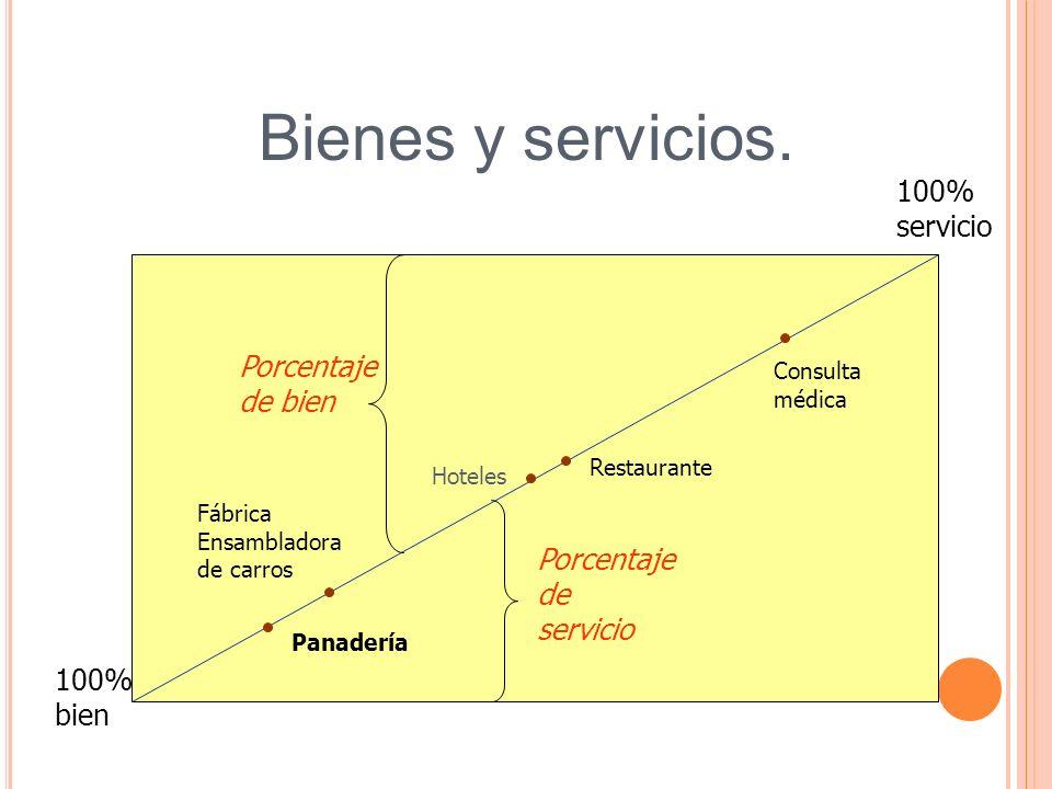 Bienes y servicios. Fábrica Ensambladora de carros Panadería Hoteles Restaurante Consulta médica 100% servicio 100% bien Porcentaje de bien Porcentaje