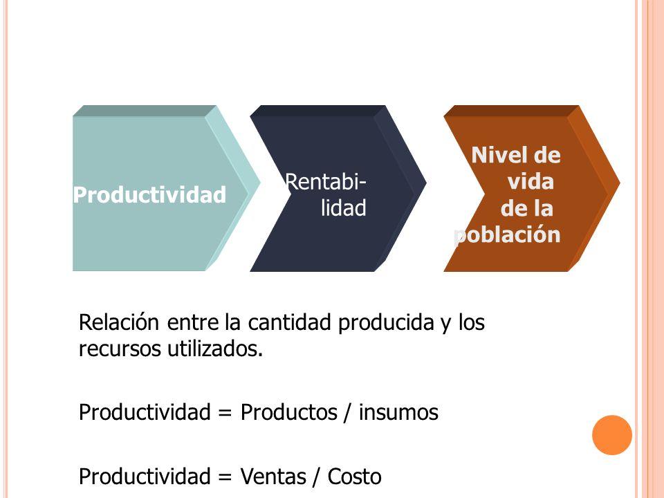 Productividad Rentabi- lidad Nivel de vida de la población Relación entre la cantidad producida y los recursos utilizados. Productividad = Productos /