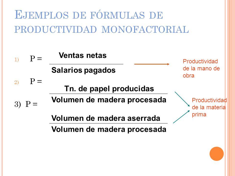 E JEMPLOS DE FÓRMULAS DE PRODUCTIVIDAD MONOFACTORIAL 1) P = 2) P = 3) P = Ventas netas Salarios pagados Tn. de papel producidas Volumen de madera proc