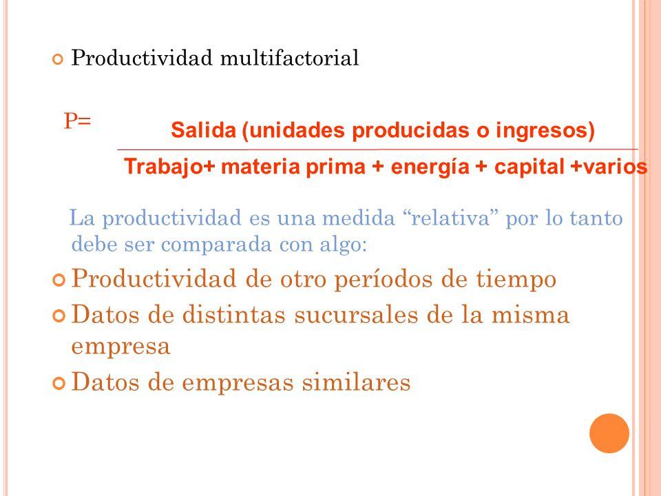 Productividad multifactorial P= La productividad es una medida relativa por lo tanto debe ser comparada con algo: Productividad de otro períodos de ti