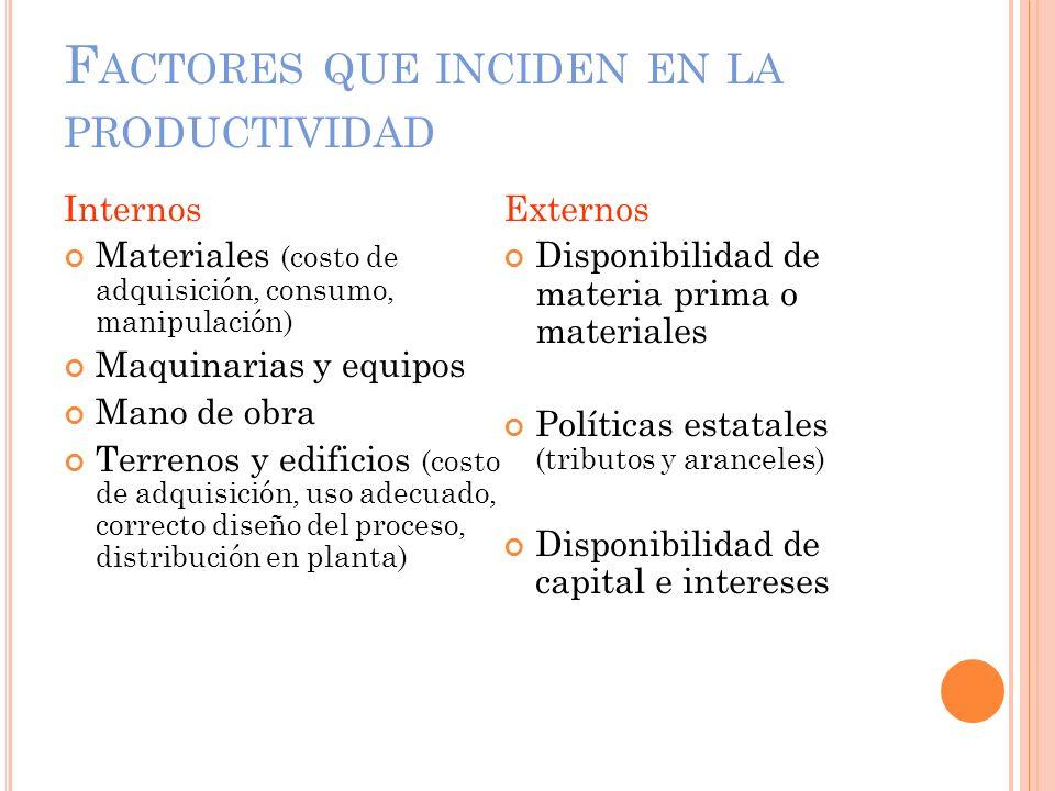 F ACTORES QUE INCIDEN EN LA PRODUCTIVIDAD Internos Materiales (costo de adquisición, consumo, manipulación) Maquinarias y equipos Mano de obra Terreno