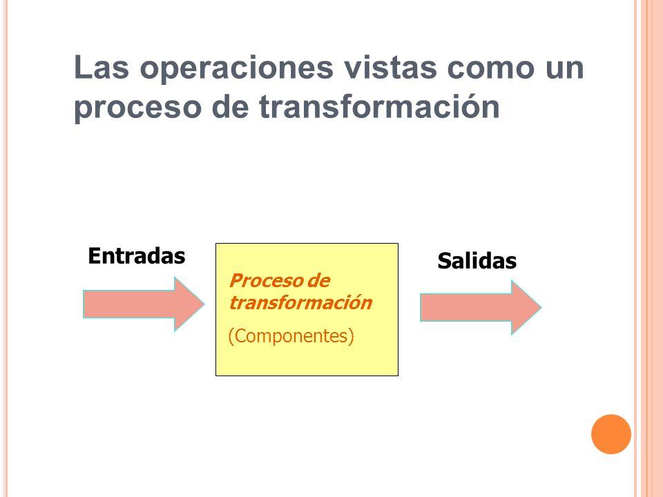 Las operaciones vistas como un proceso de transformación Entradas Salidas Proceso de transformación (Componentes)