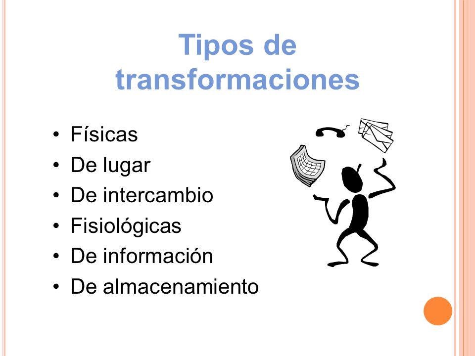 Ejemplos de Procesos de Transformación Organización: Universidad Entradas Transformación Salida Alumnos libros Transmisión de conocimientos y habilidades Tipo: Informativa Individuos formados Profesores, aulas, laboratorios, instalaciones, personal administrativo