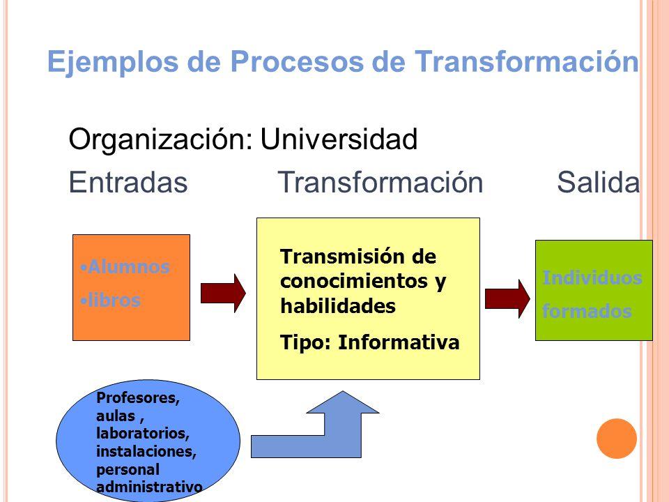 Ejemplos de Procesos de Transformación Organización: Aserradero Entradas Transformación Salida Trozas Aserrado de madera Tipo: Física Madera aserrada en diferentes presentaciones Maquinarias Herramientas Personal