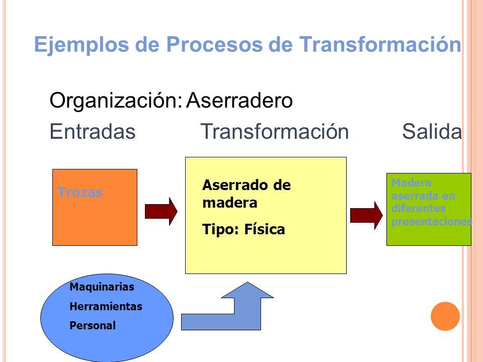 Ejemplos de Procesos de Transformación Organización: Aserradero Entradas Transformación Salida Trozas Aserrado de madera Tipo: Física Madera aserrada