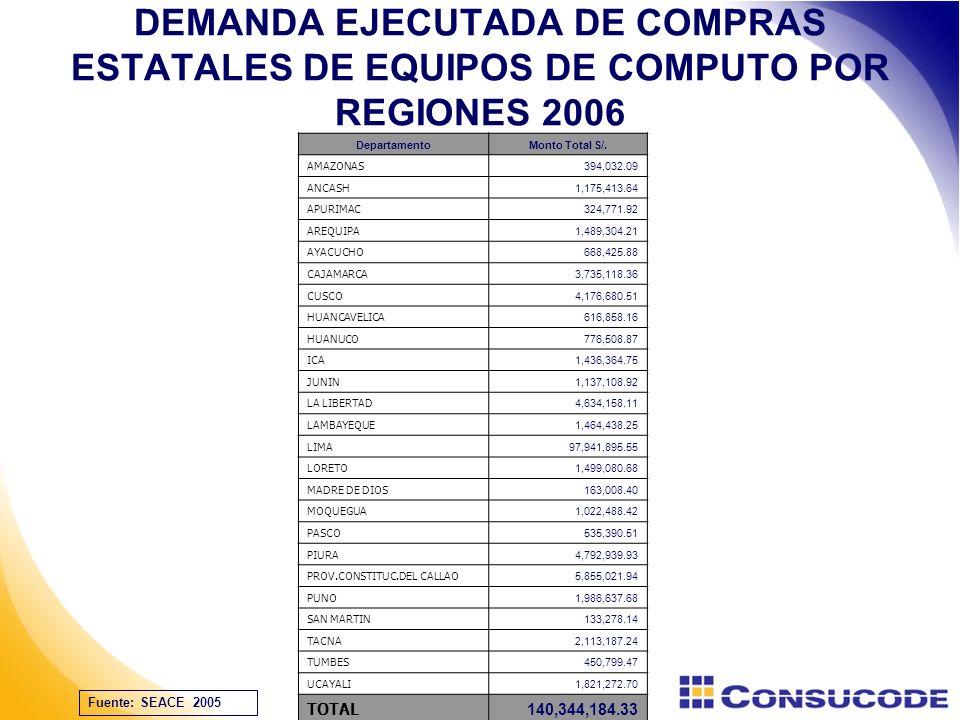 DEMANDA EJECUTADA DE COMPRAS ESTATALES DE EQUIPOS DE COMPUTO POR REGIONES 2006 DepartamentoMonto Total S/.