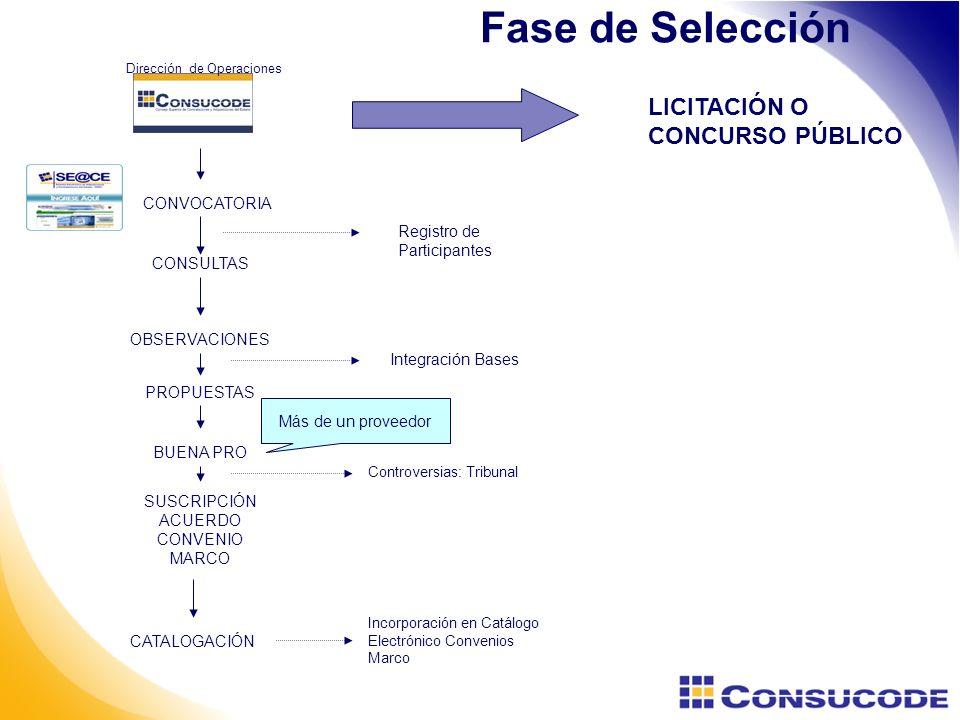 Fase de Selección CONVOCATORIA CONSULTAS OBSERVACIONES PROPUESTAS BUENA PRO SUSCRIPCIÓN ACUERDO CONVENIO MARCO CATALOGACIÓN Integración Bases Registro de Participantes LICITACIÓN O CONCURSO PÚBLICO Más de un proveedor Controversias: Tribunal Incorporación en Catálogo Electrónico Convenios Marco Dirección de Operaciones