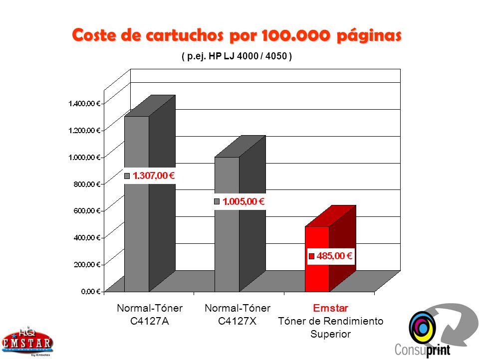 Coste de cartuchos por 100.000 páginas ( p.ej. HP LJ 4000 / 4050 ) Normal-Tóner C4127A Normal-Tóner C4127X Emstar Tóner de Rendimiento Superior