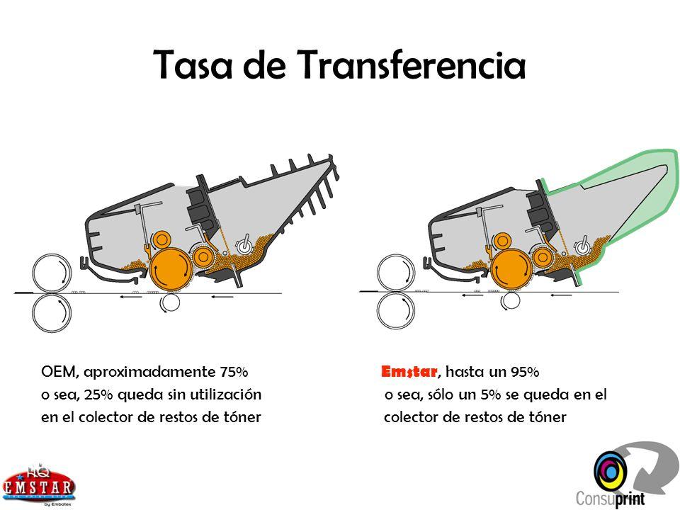 Tasa de Transferencia OEM, aproximadamente 75% Emstar, hasta un 95% o sea, 25% queda sin utilización o sea, sólo un 5% se queda en el en el colector d