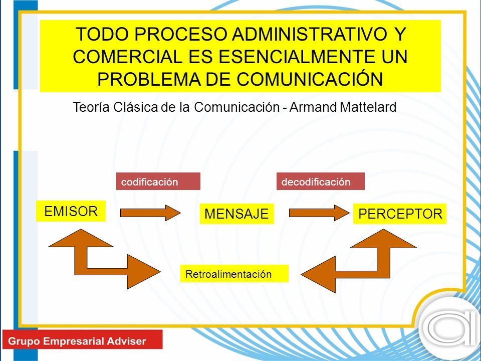 TODO PROCESO ADMINISTRATIVO Y COMERCIAL ES ESENCIALMENTE UN PROBLEMA DE COMUNICACIÓN Teoría Clásica de la Comunicación - Armand Mattelard EMISOR MENSAJEPERCEPTOR codificacióndecodificación Retroalimentación