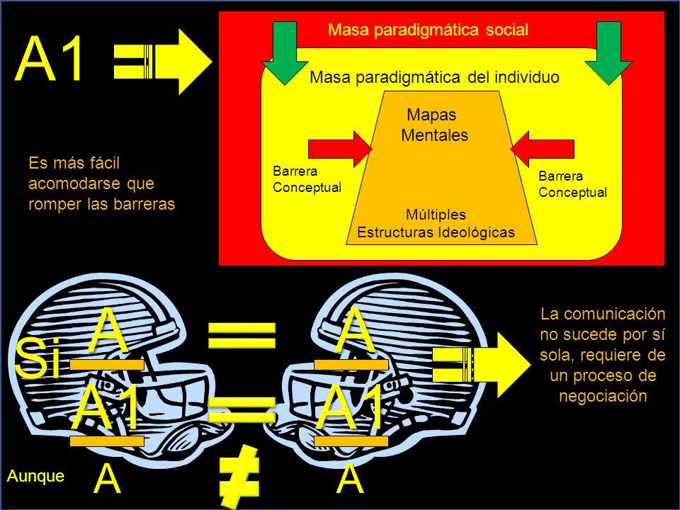 A A1 Si A A1 Masa paradigmática del individuo Múltiples Estructuras Ideológicas Barrera Conceptual Barrera Conceptual Masa paradigmática social A1 AA La comunicación no sucede por sí sola, requiere de un proceso de negociación Es más fácil acomodarse que romper las barreras Mapas Mentales Aunque