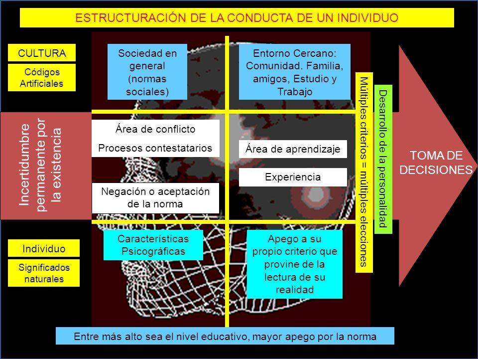 Significados naturales Códigos Artificiales Sociedad en general (normas sociales) Entorno Cercano: Comunidad.