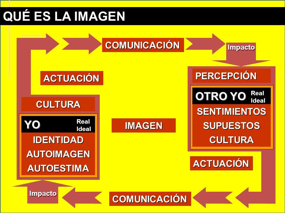 OTRO YO Real Ideal ACTUACIÓN CULTURA COMUNICACIÓN PERCEPCIÓN SENTIMIENTOS SUPUESTOS CULTURA ACTUACIÓN COMUNICACIÓN QUÉ ES LA IMAGEN YO Real Ideal IDENTIDAD AUTOESTIMA AUTOIMAGEN IMAGEN Impacto Impacto