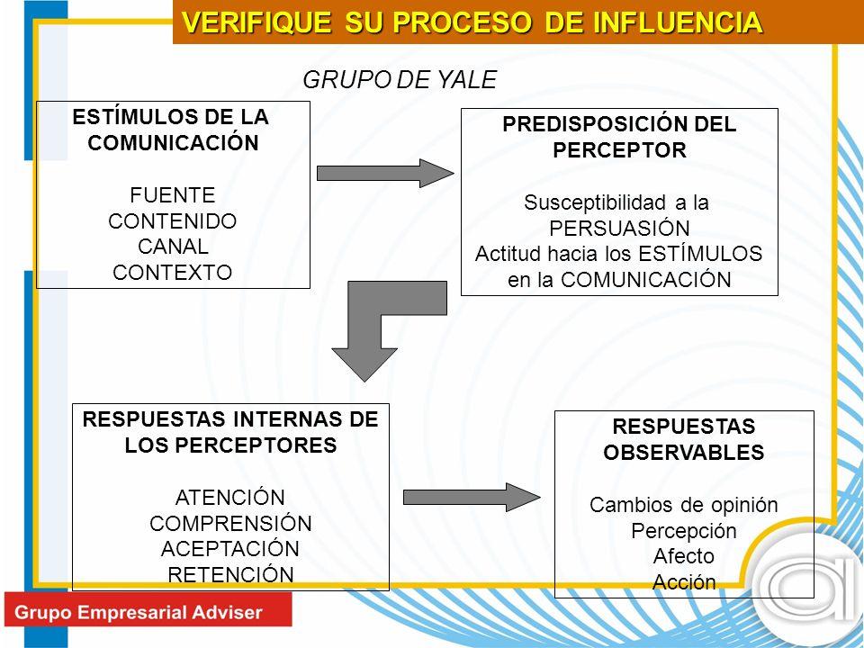 ESTÍMULOS DE LA COMUNICACIÓN FUENTE CONTENIDO CANAL CONTEXTO PREDISPOSICIÓN DEL PERCEPTOR Susceptibilidad a la PERSUASIÓN Actitud hacia los ESTÍMULOS en la COMUNICACIÓN RESPUESTAS INTERNAS DE LOS PERCEPTORES ATENCIÓN COMPRENSIÓN ACEPTACIÓN RETENCIÓN RESPUESTAS OBSERVABLES Cambios de opinión Percepción Afecto Acción GRUPO DE YALE VERIFIQUE SU PROCESO DE INFLUENCIA