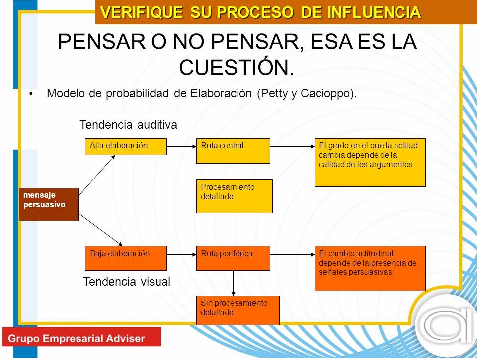 PENSAR O NO PENSAR, ESA ES LA CUESTIÓN.Modelo de probabilidad de Elaboración (Petty y Cacioppo).
