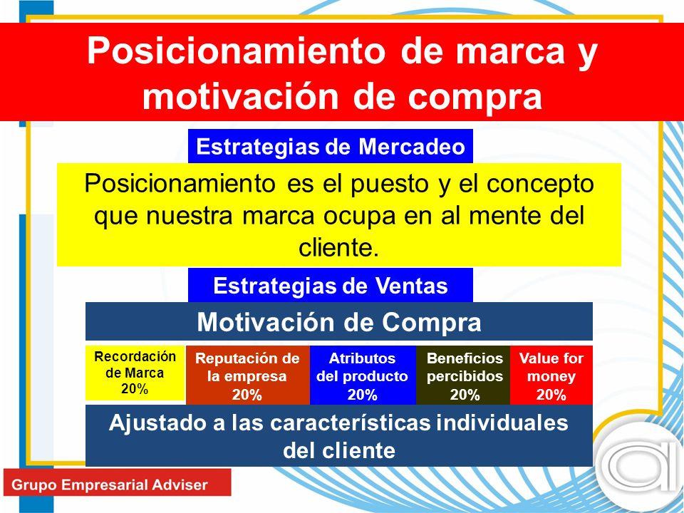 Posicionamiento de marca y motivación de compra Posicionamiento es el puesto y el concepto que nuestra marca ocupa en al mente del cliente.