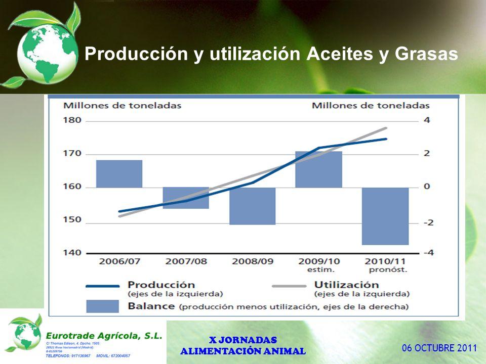 Producción y utilización Aceites y Grasas X JORNADAS ALIMENTACIÓN ANIMAL 06 OCTUBRE 2011