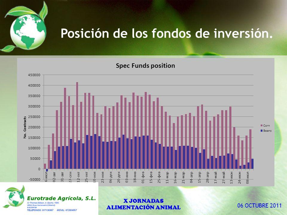 Posición de los fondos de inversión. X JORNADAS ALIMENTACIÓN ANIMAL 06 OCTUBRE 2011