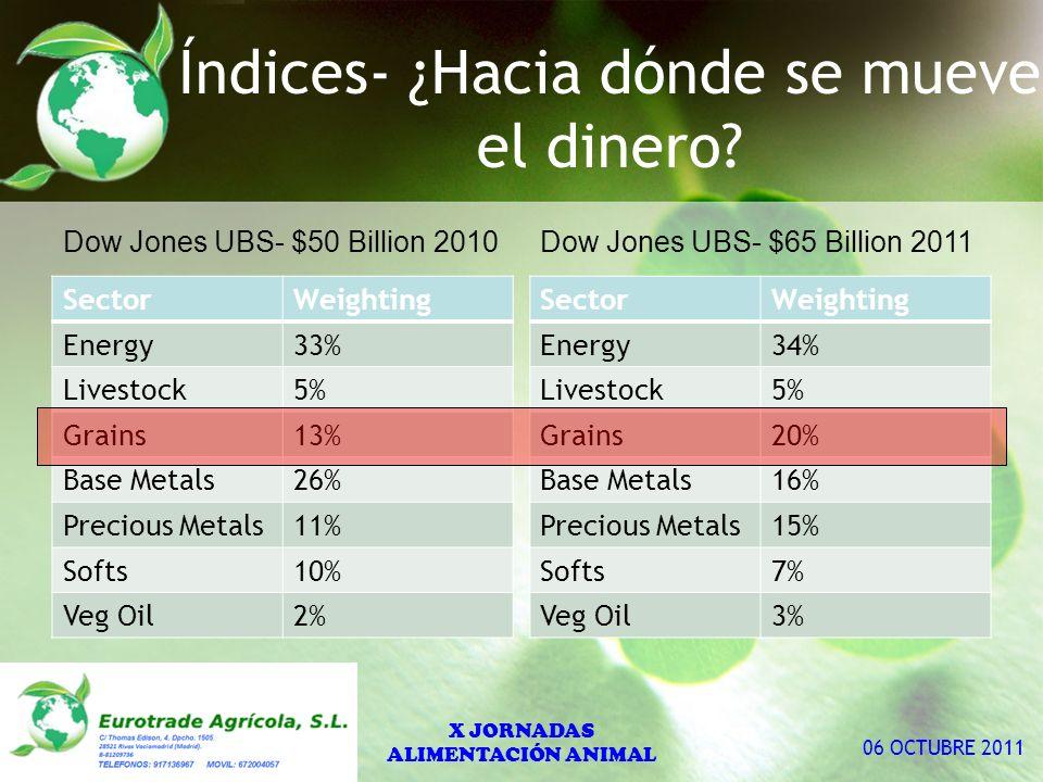 13 Dow Jones UBS- $65 Billion 2011 SectorWeighting Energy34% Livestock5% Grains20% Base Metals16% Precious Metals15% Softs7% Veg Oil3% SectorWeighting