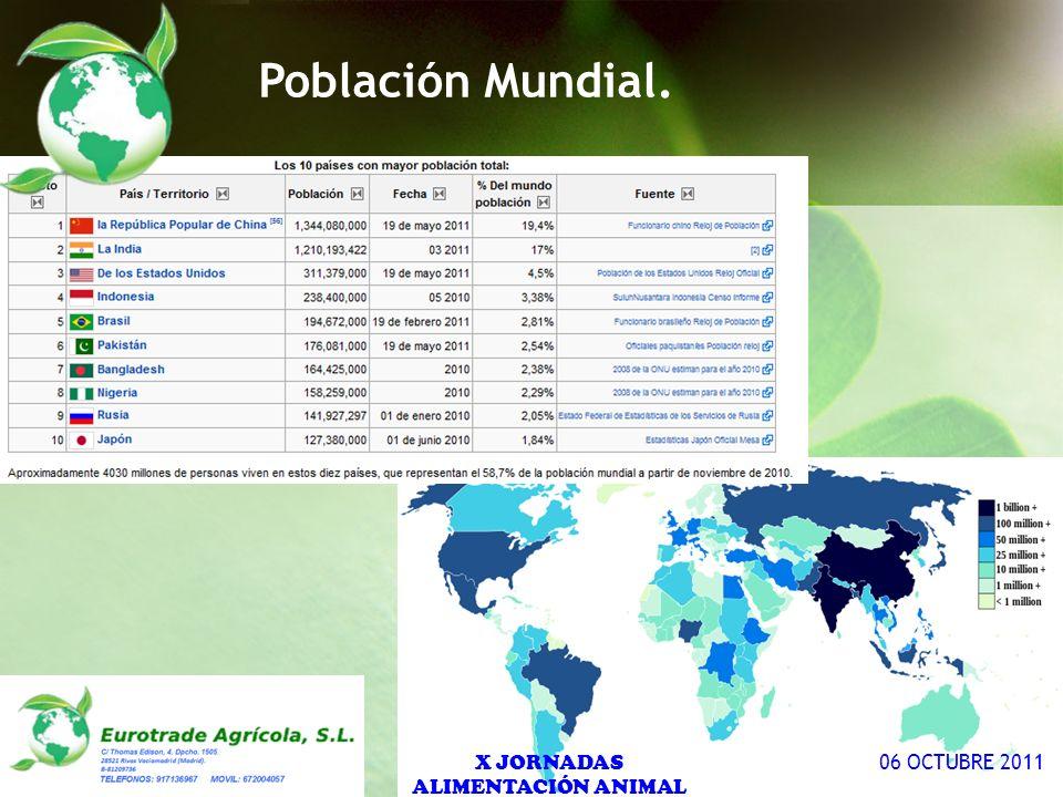 Undernourishment in 2010, by region (millions). X JORNADAS ALIMENTACIÓN ANIMAL 06 OCTUBRE 2011