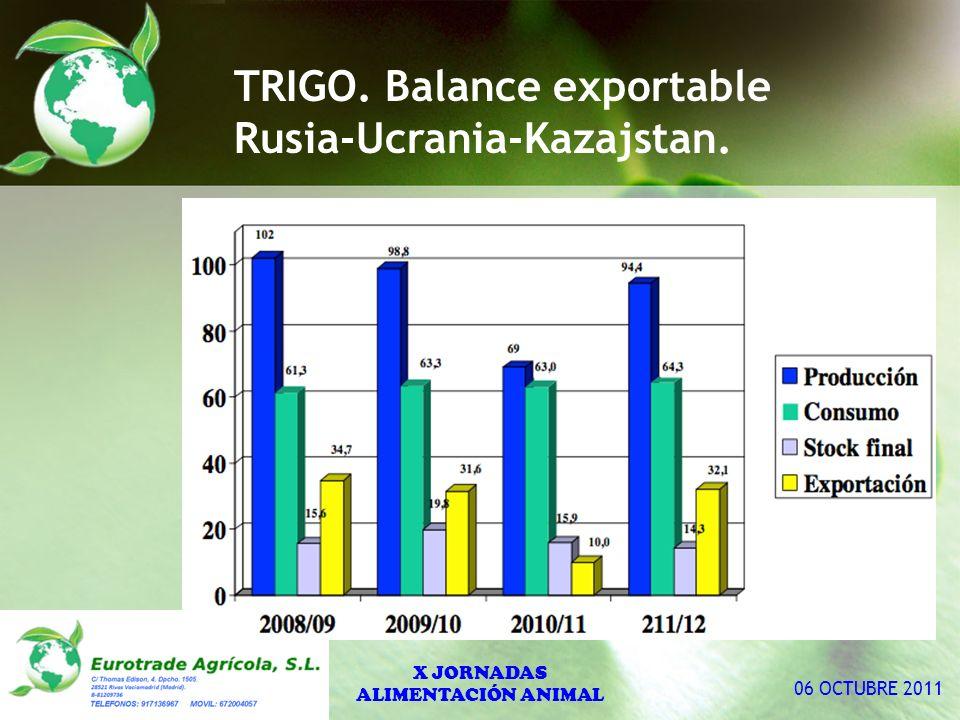 TRIGO. Balance exportable Rusia-Ucrania-Kazajstan. X JORNADAS ALIMENTACIÓN ANIMAL 06 OCTUBRE 2011