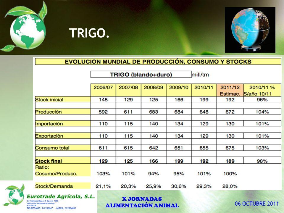 TRIGO. X JORNADAS ALIMENTACIÓN ANIMAL 06 OCTUBRE 2011