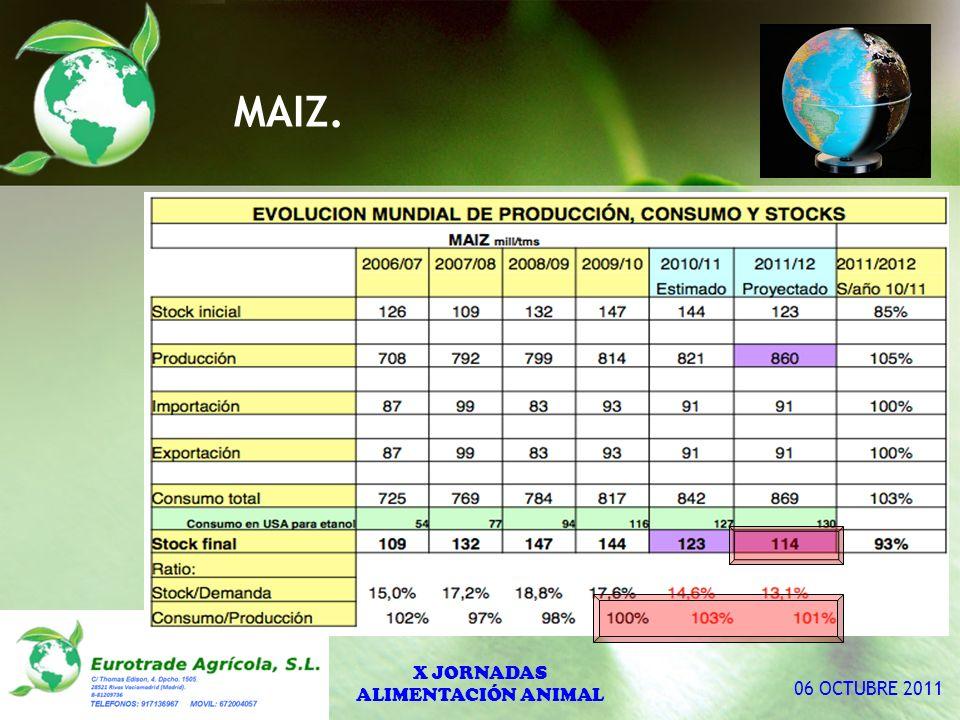 MAIZ. X JORNADAS ALIMENTACIÓN ANIMAL 06 OCTUBRE 2011