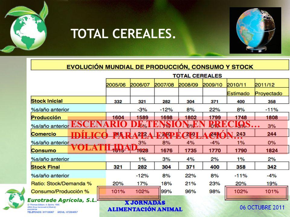 TOTAL CEREALES. X JORNADAS ALIMENTACIÓN ANIMAL 06 OCTUBRE 2011 ESCENARIO DE TENSIÓN EN PRECIOS… IDÍLICO PARA LA EXPECULACIÓN… VOLATILIDAD…