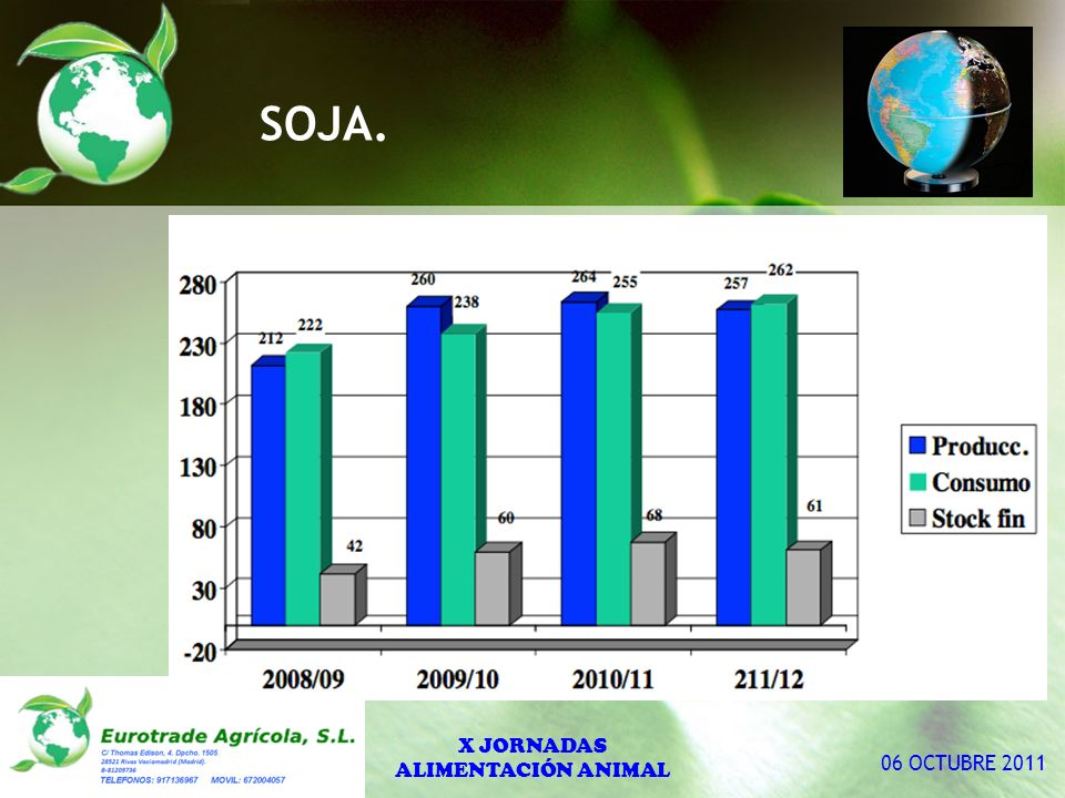 SOJA. X JORNADAS ALIMENTACIÓN ANIMAL 06 OCTUBRE 2011