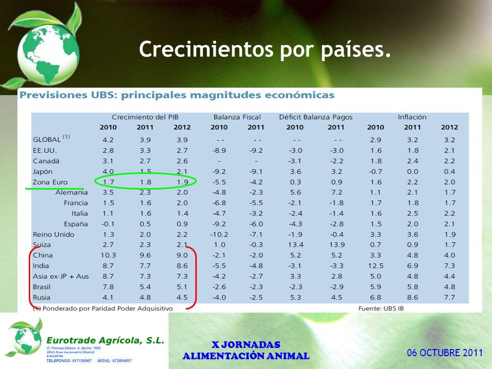 Crecimientos por países. X JORNADAS ALIMENTACIÓN ANIMAL 06 OCTUBRE 2011