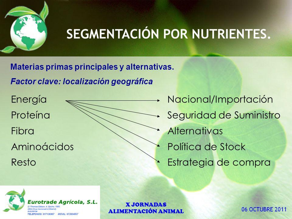 Materias primas principales y alternativas.