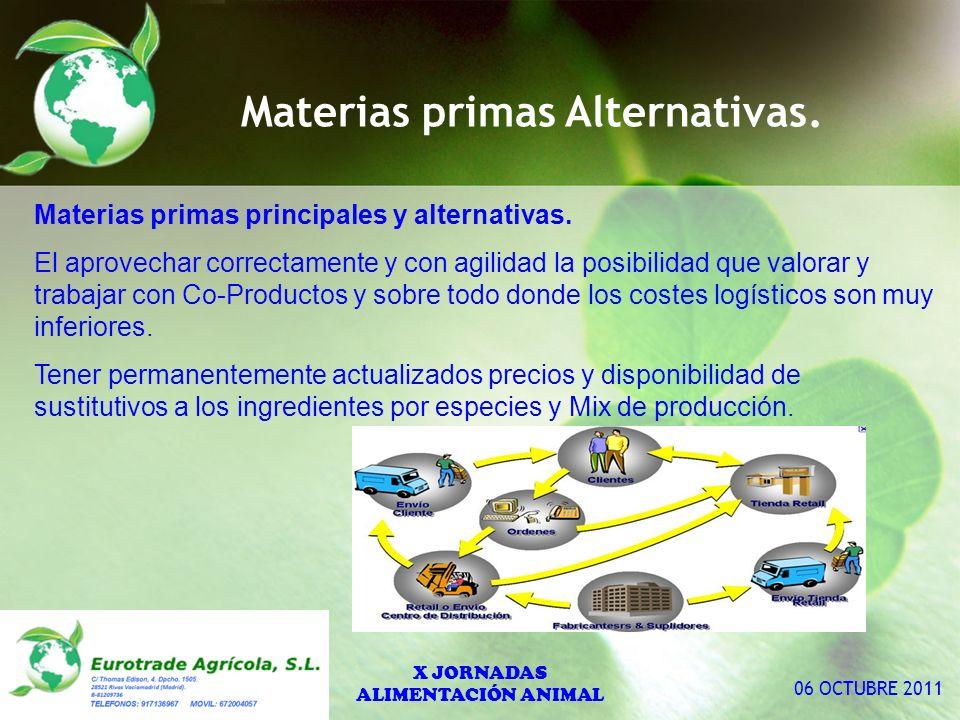 Materias primas Alternativas. Materias primas principales y alternativas.