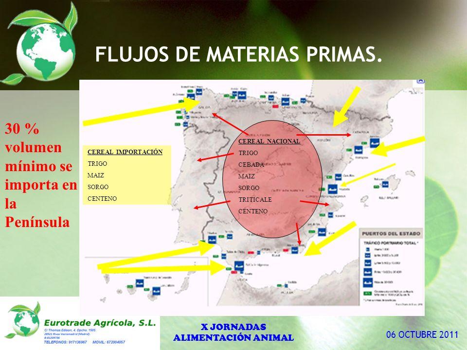 FLUJOS DE MATERIAS PRIMAS.