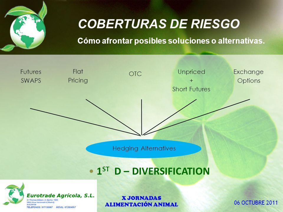 COBERTURAS DE RIESGO Cómo afrontar posibles soluciones o alternativas.