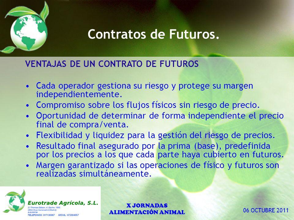 Contratos de Futuros.