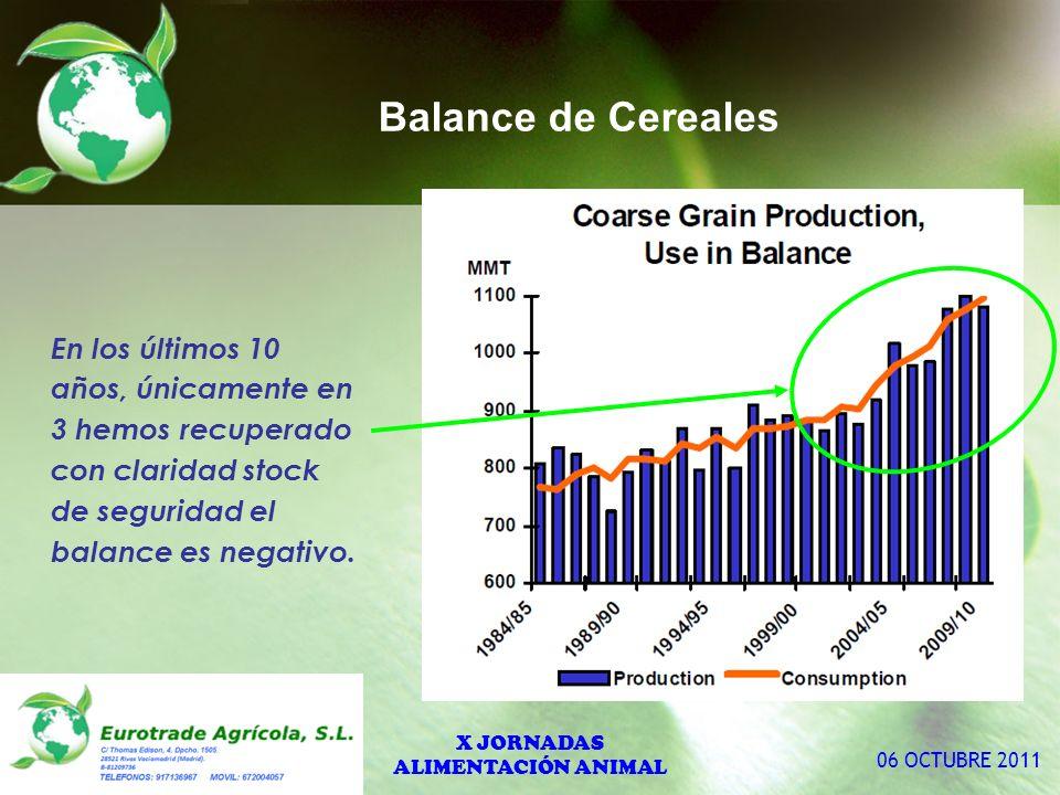 Evolución del consumo de H. Soja. X JORNADAS ALIMENTACIÓN ANIMAL 06 OCTUBRE 2011