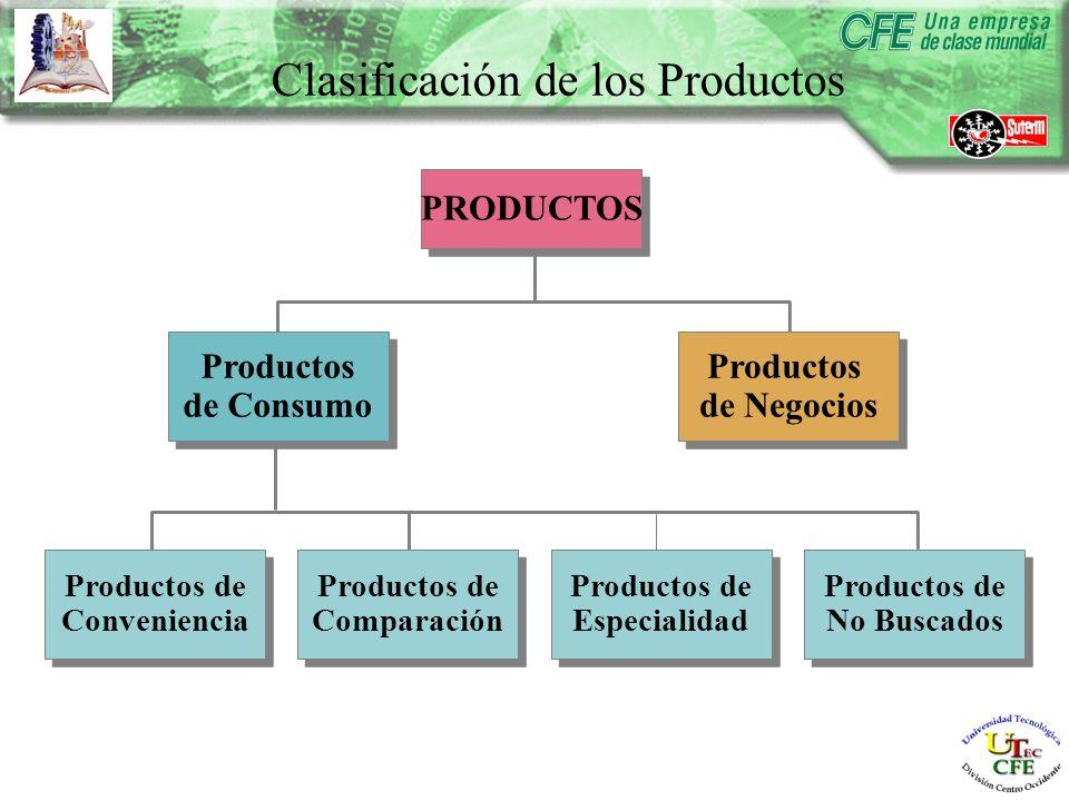 Productos de No Buscados Productos de No Buscados Productos de Especialidad Productos de Especialidad Productos de Comparación Productos de Comparación Productos de Conveniencia Productos de Conveniencia Productos de Consumo Productos de Consumo Productos de Negocios Productos de Negocios PRODUCTOS Clasificación de los Productos
